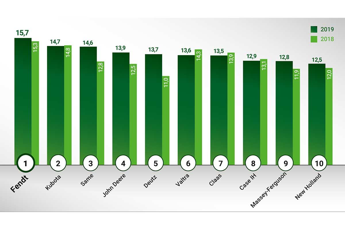 Zufriedenheitsbarometer 2019, © AGCO GmbH