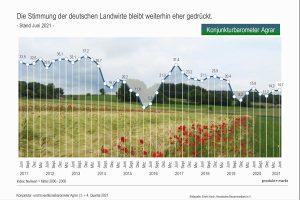 Konjunkturbarometer Agrar